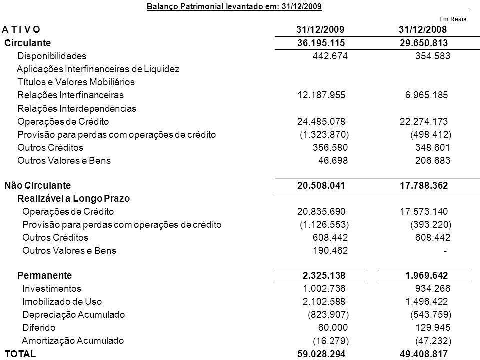 Balanço Patrimonial levantado em: 31/12/2009