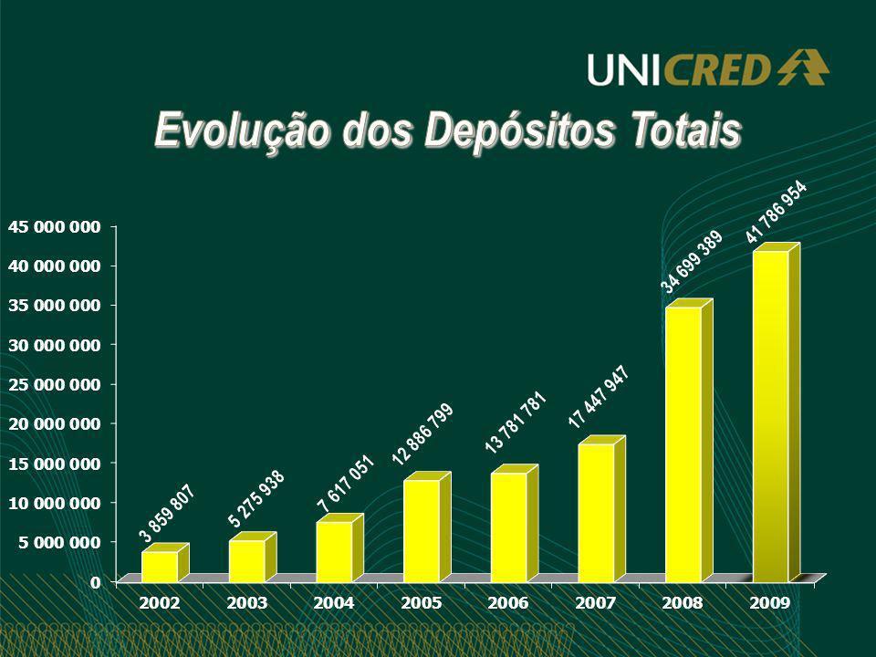 Evolução dos Depósitos Totais