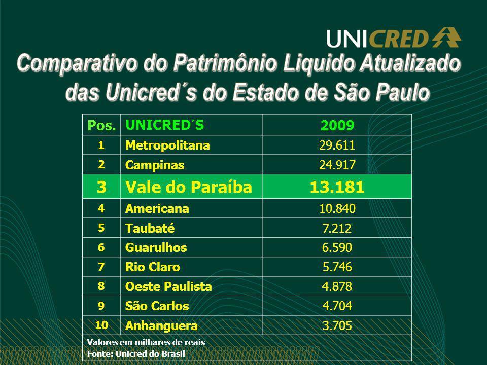 Comparativo do Patrimônio Liquido Atualizado das Unicred´s do Estado de São Paulo