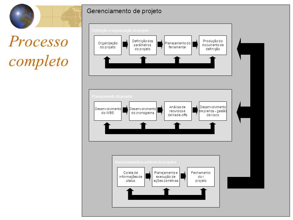Processo completo Gerenciamento de projeto