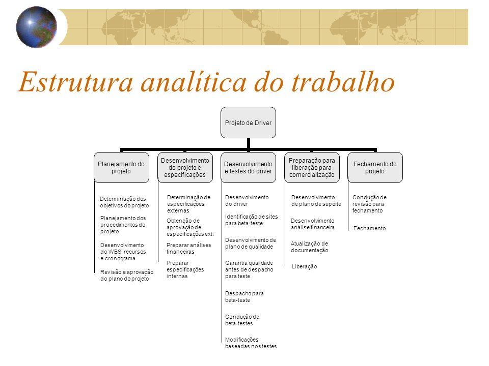 Estrutura analítica do trabalho
