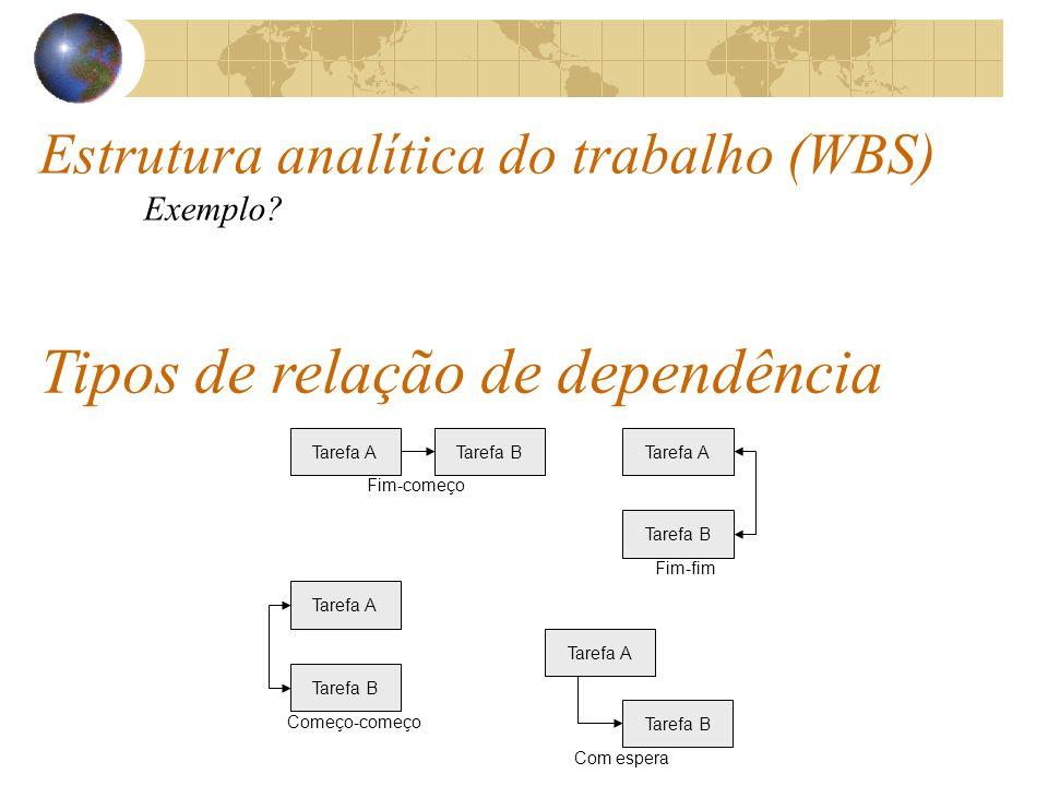 Estrutura analítica do trabalho (WBS) Exemplo