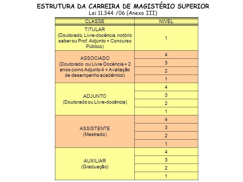ESTRUTURA DA CARREIRA DE MAGISTÉRIO SUPERIOR