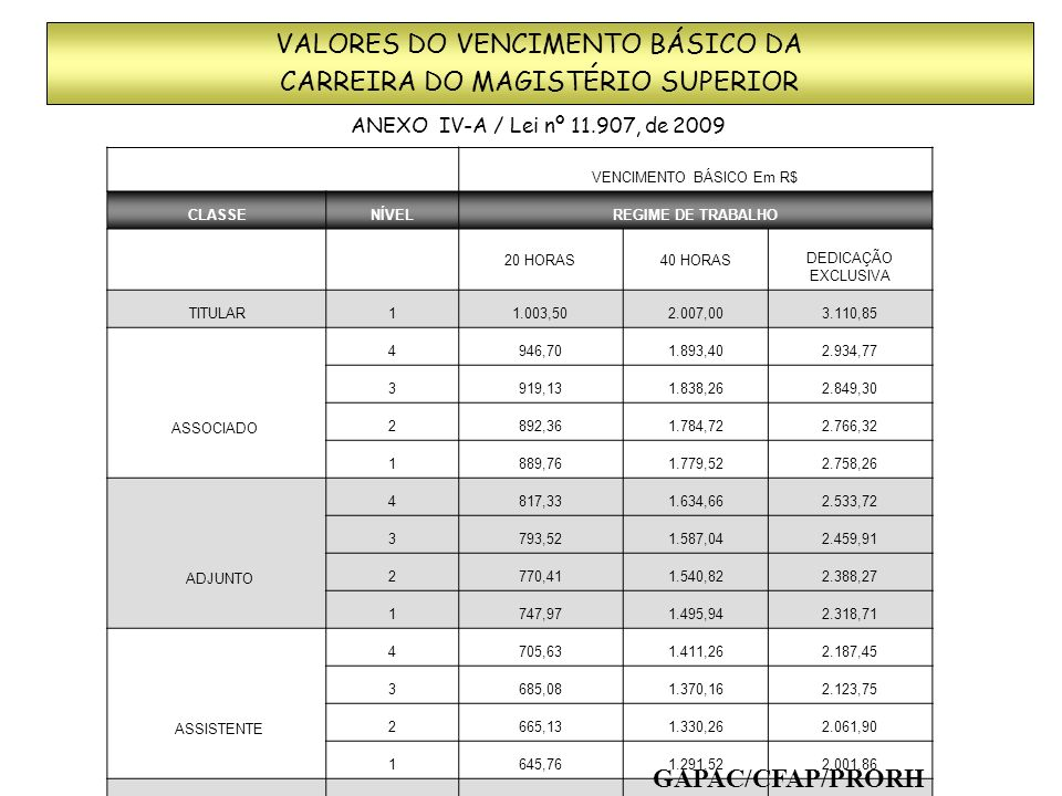VALORES DO VENCIMENTO BÁSICO DA CARREIRA DO MAGISTÉRIO SUPERIOR