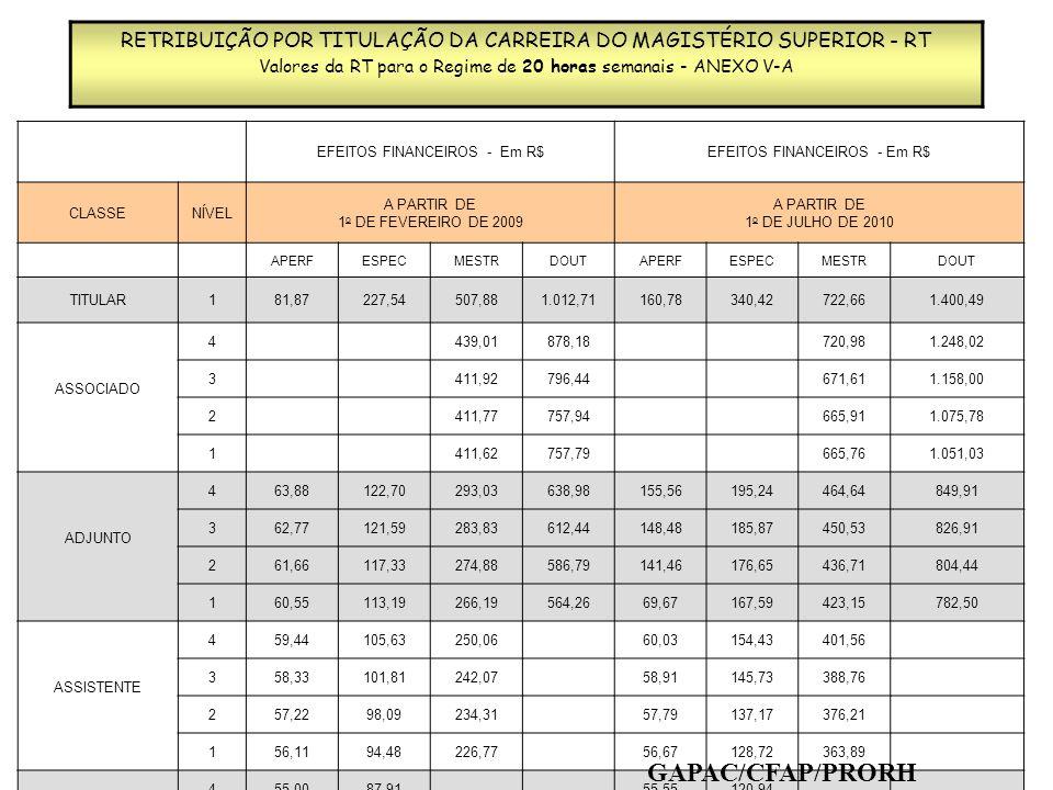RETRIBUIÇÃO POR TITULAÇÃO DA CARREIRA DO MAGISTÉRIO SUPERIOR - RT