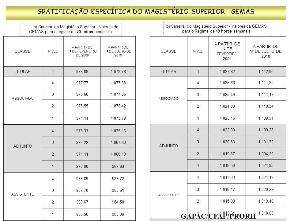 GRATIFICAÇÃO ESPECÍFICA DO MAGISTÉRIO SUPERIOR - GEMAS