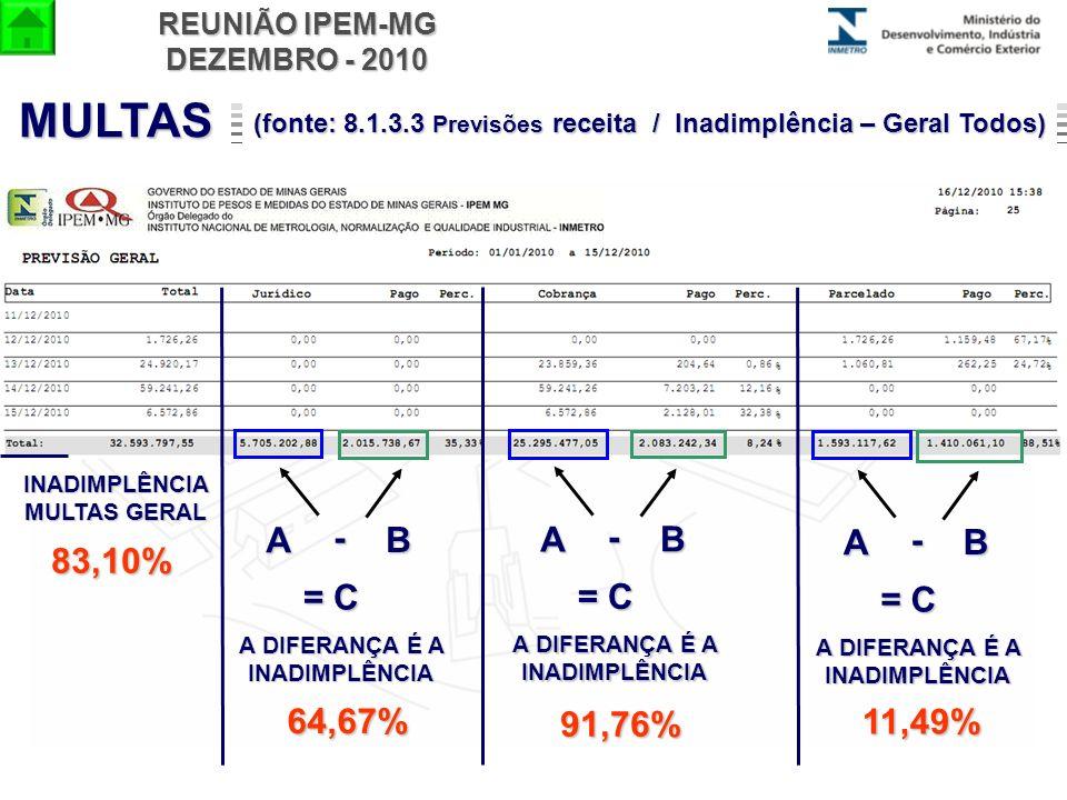MULTAS B A - = C B A - = C B A - = C 83,10% 64,67% 91,76% 11,49%