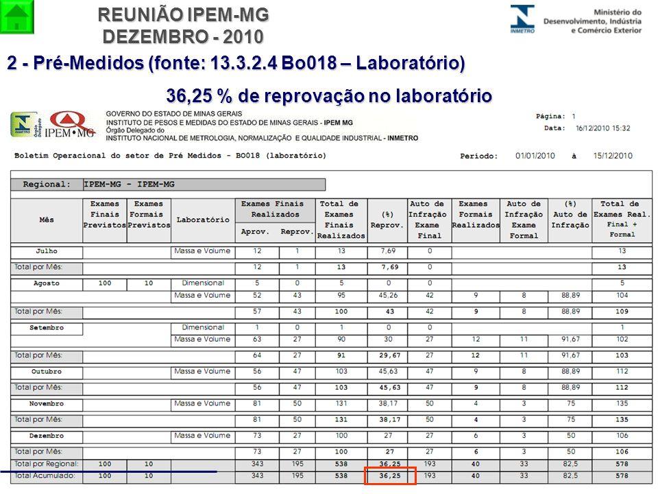 36,25 % de reprovação no laboratório