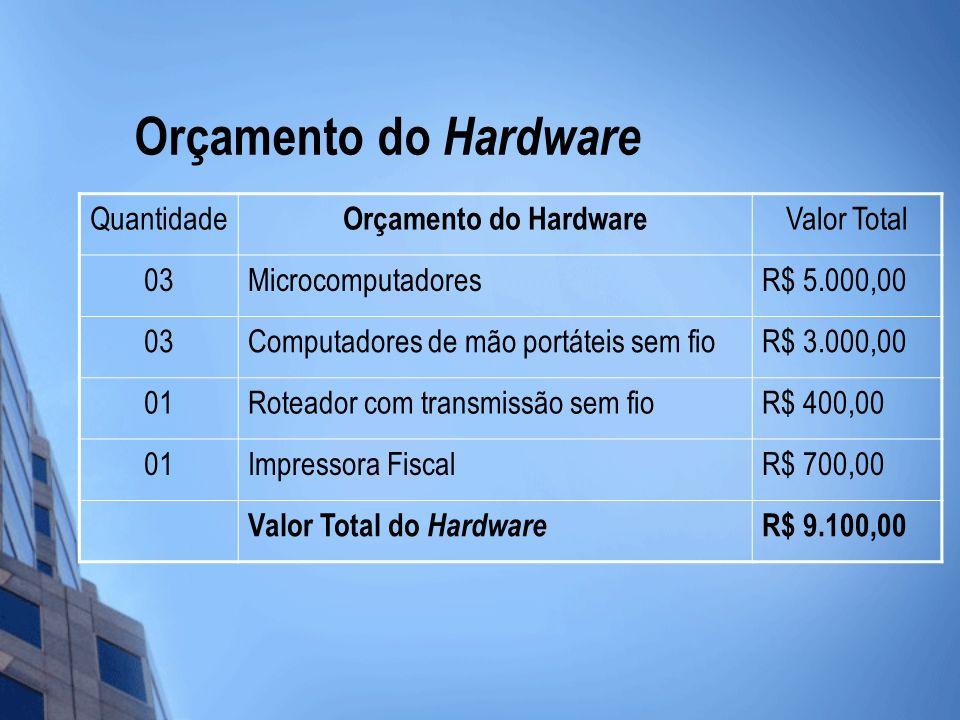 Orçamento do Hardware Quantidade Orçamento do Hardware Valor Total 03