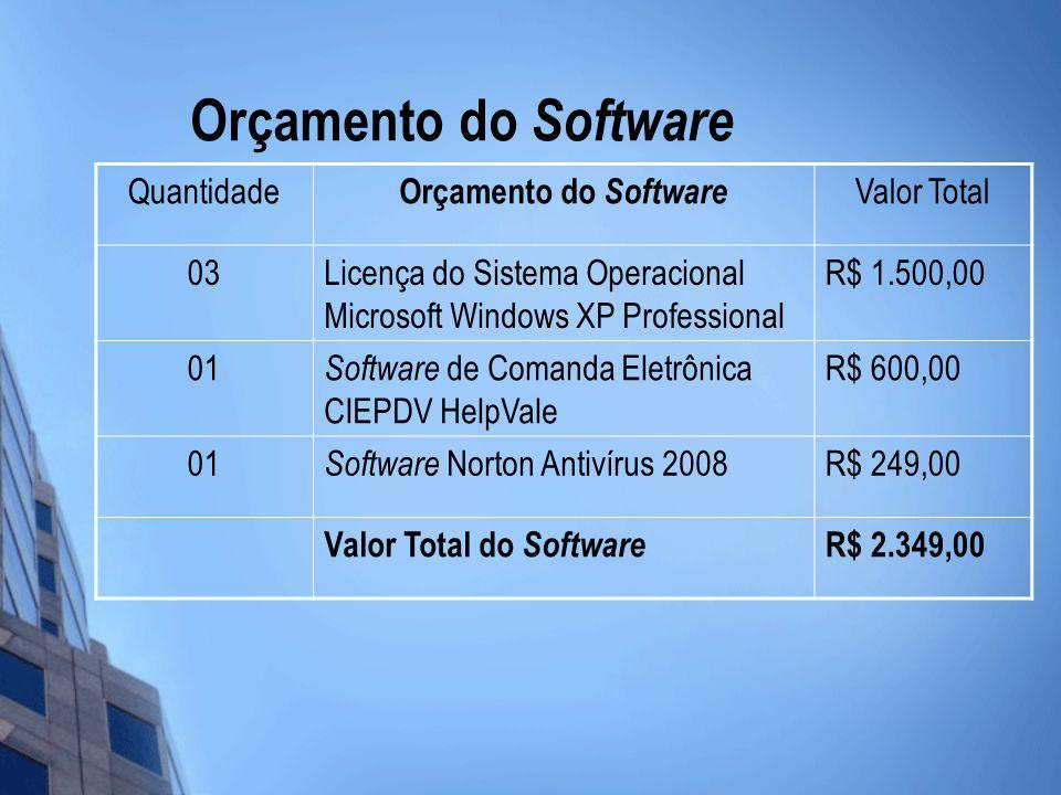 Orçamento do Software Quantidade Orçamento do Software Valor Total 03