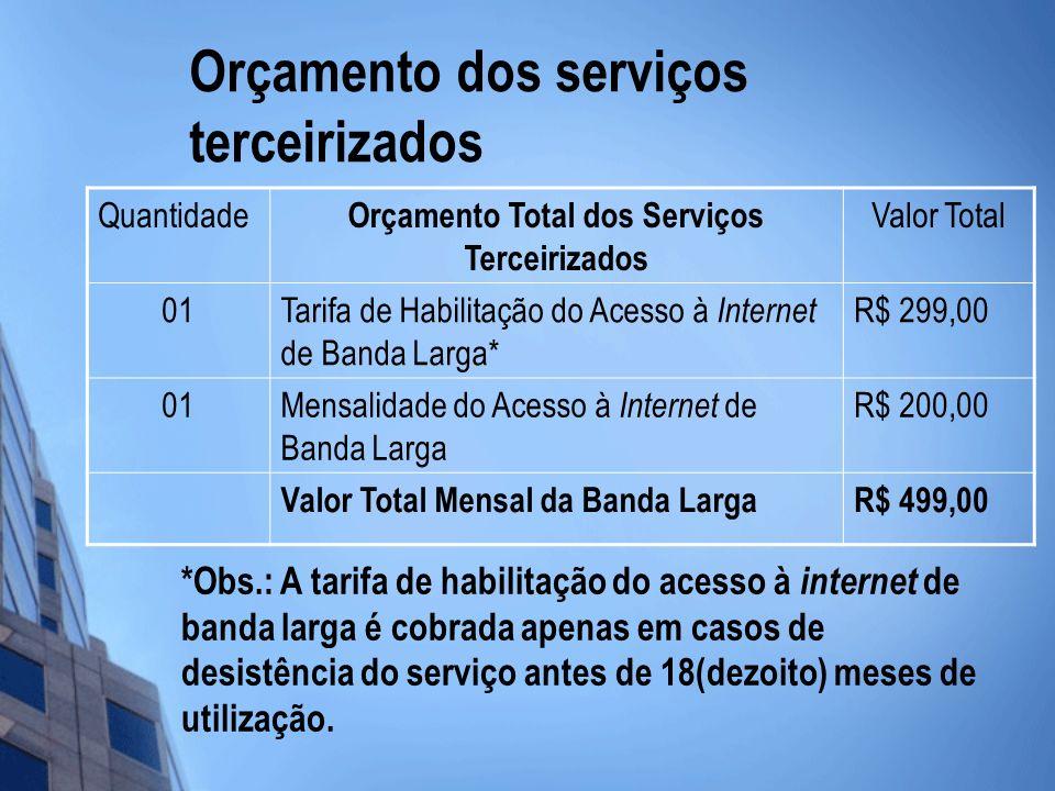 Orçamento dos serviços terceirizados