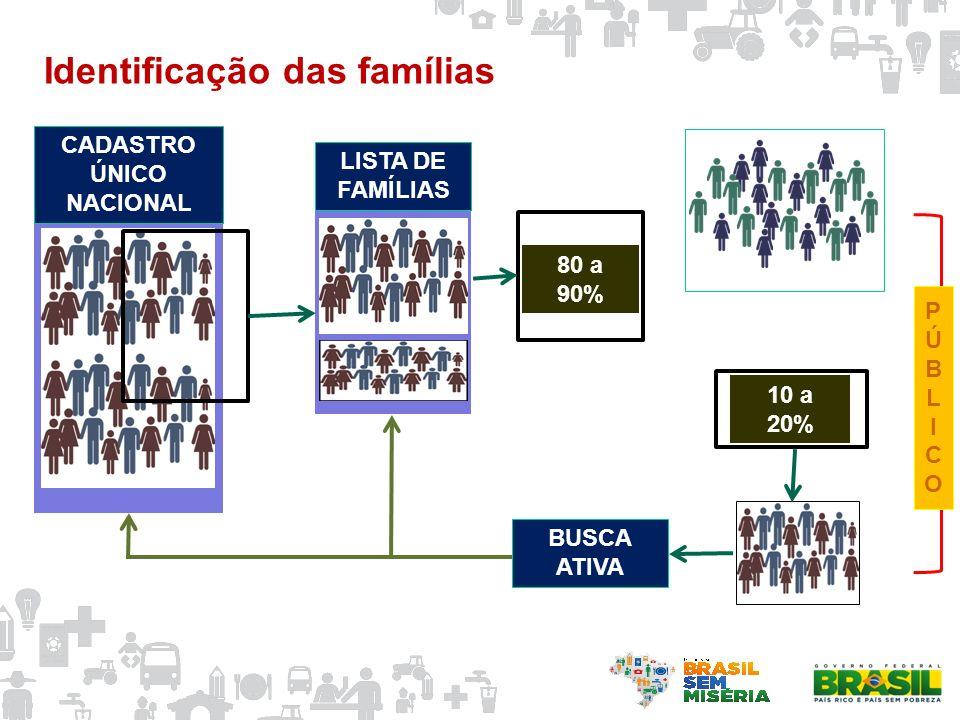 Identificação das famílias