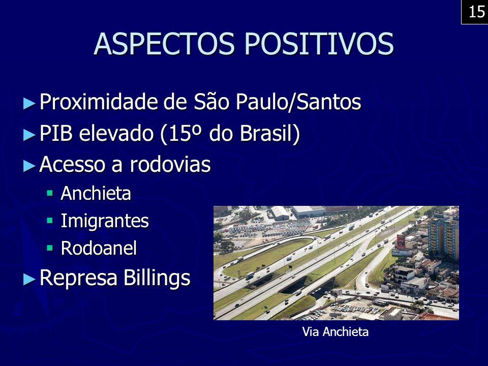 ASPECTOS POSITIVOS Proximidade de São Paulo/Santos
