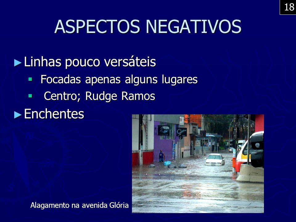 ASPECTOS NEGATIVOS Linhas pouco versáteis Enchentes