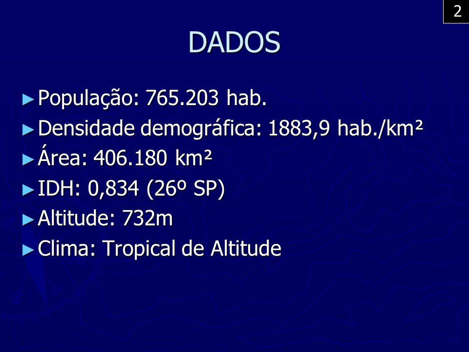 DADOS População: 765.203 hab. Densidade demográfica: 1883,9 hab./km²