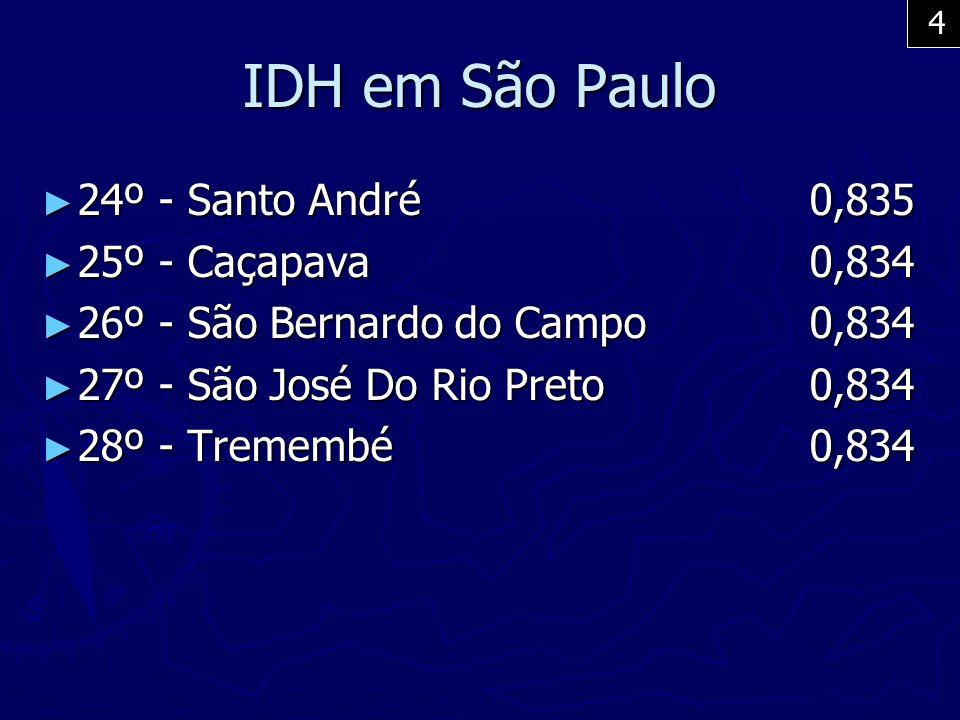 IDH em São Paulo 24º - Santo André 0,835 25º - Caçapava 0,834