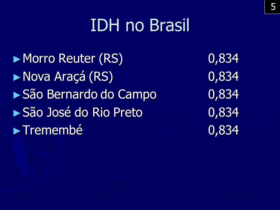 IDH no Brasil Morro Reuter (RS) 0,834 Nova Araçá (RS) 0,834