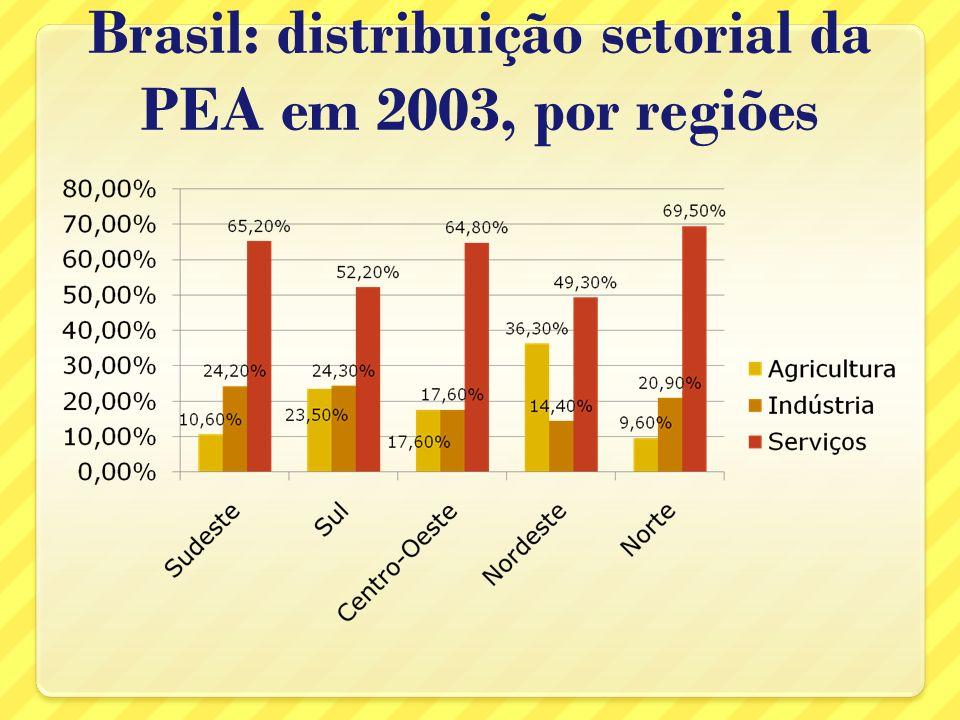 Brasil: distribuição setorial da PEA em 2003, por regiões