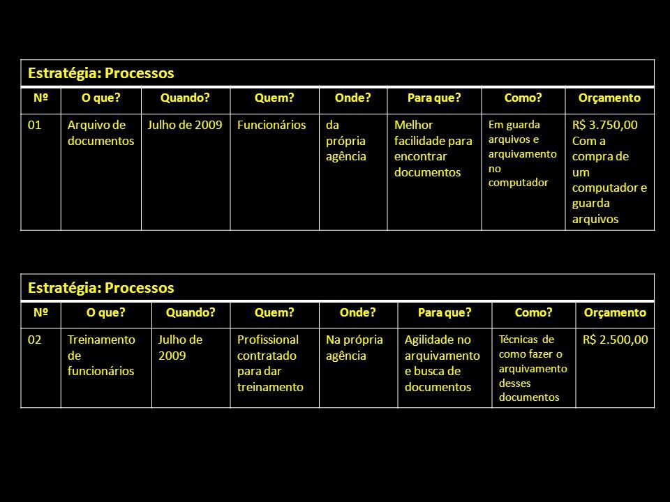 Estratégia: Processos