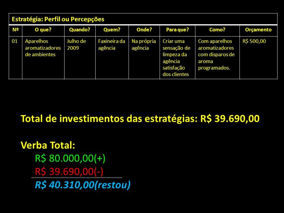 Total de investimentos das estratégias: R$ 39.690,00 Verba Total: