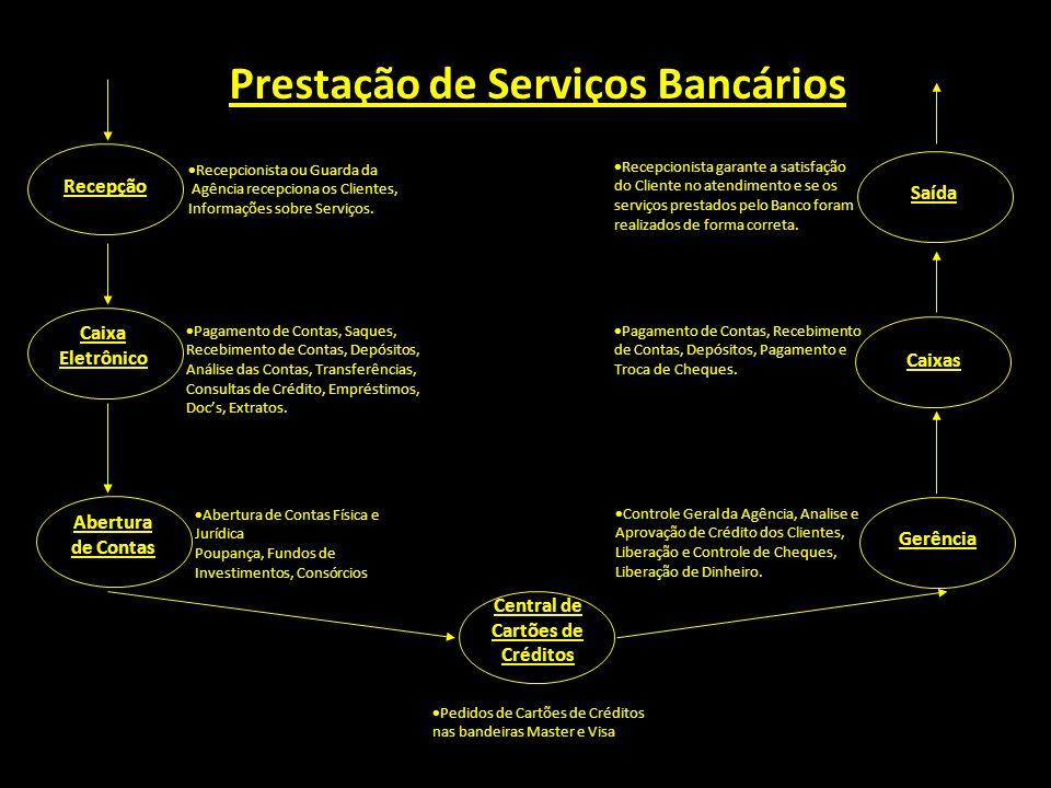 Prestação de Serviços Bancários