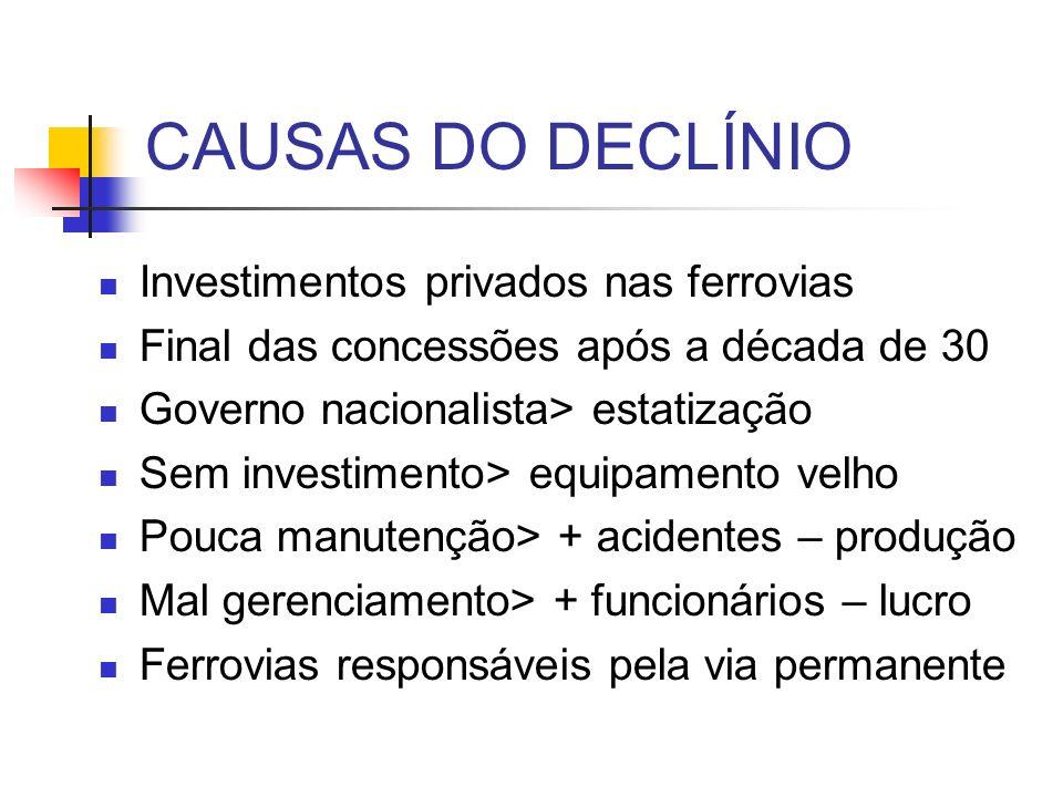 CAUSAS DO DECLÍNIO Investimentos privados nas ferrovias
