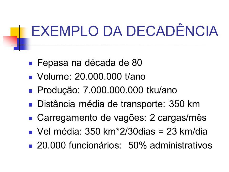 EXEMPLO DA DECADÊNCIA Fepasa na década de 80 Volume: 20.000.000 t/ano