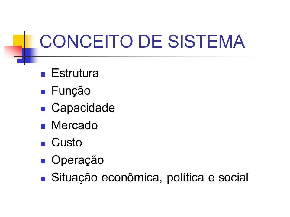 CONCEITO DE SISTEMA Estrutura Função Capacidade Mercado Custo Operação