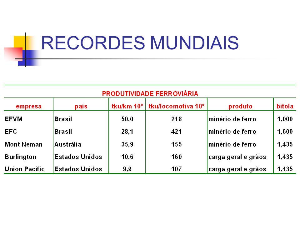 RECORDES MUNDIAIS