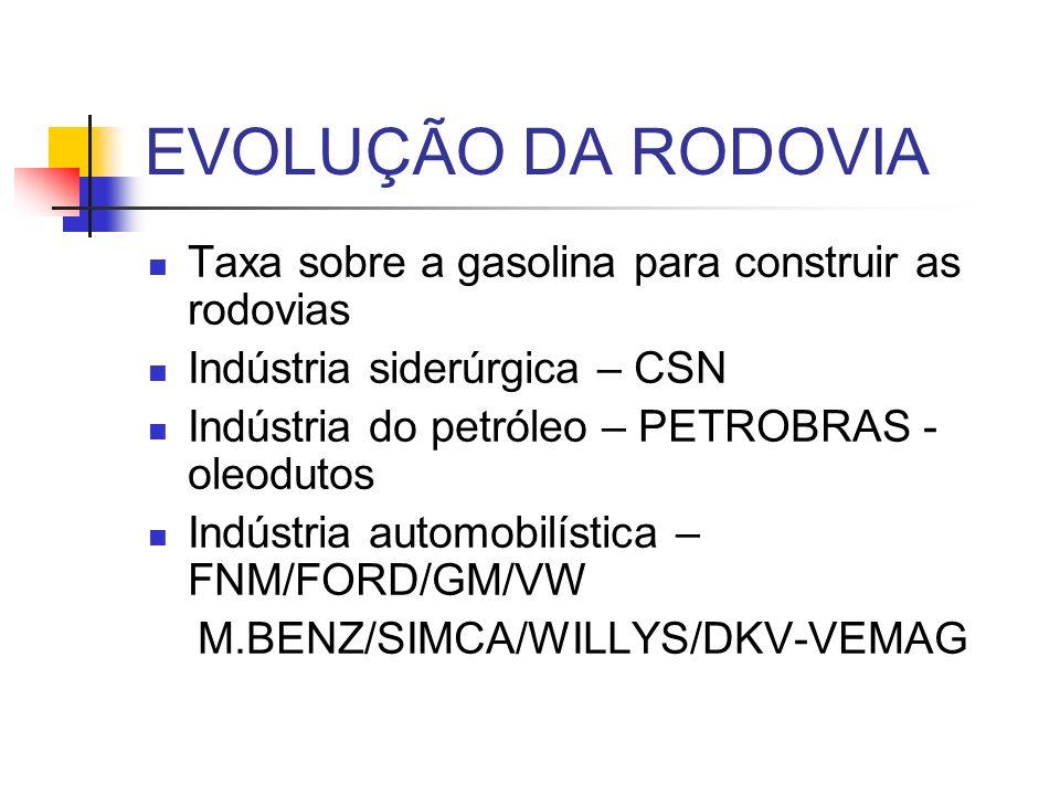 EVOLUÇÃO DA RODOVIA Taxa sobre a gasolina para construir as rodovias