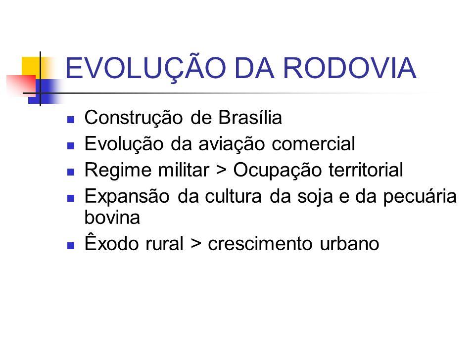 EVOLUÇÃO DA RODOVIA Construção de Brasília