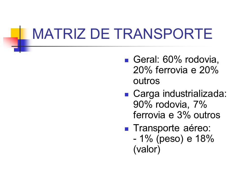 MATRIZ DE TRANSPORTE Geral: 60% rodovia, 20% ferrovia e 20% outros