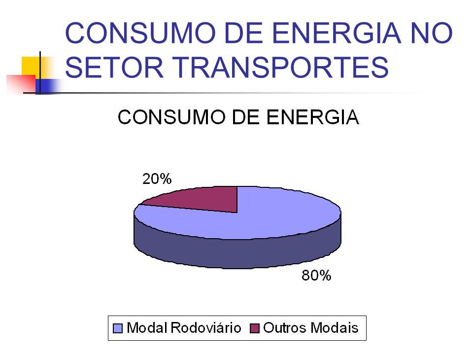 CONSUMO DE ENERGIA NO SETOR TRANSPORTES
