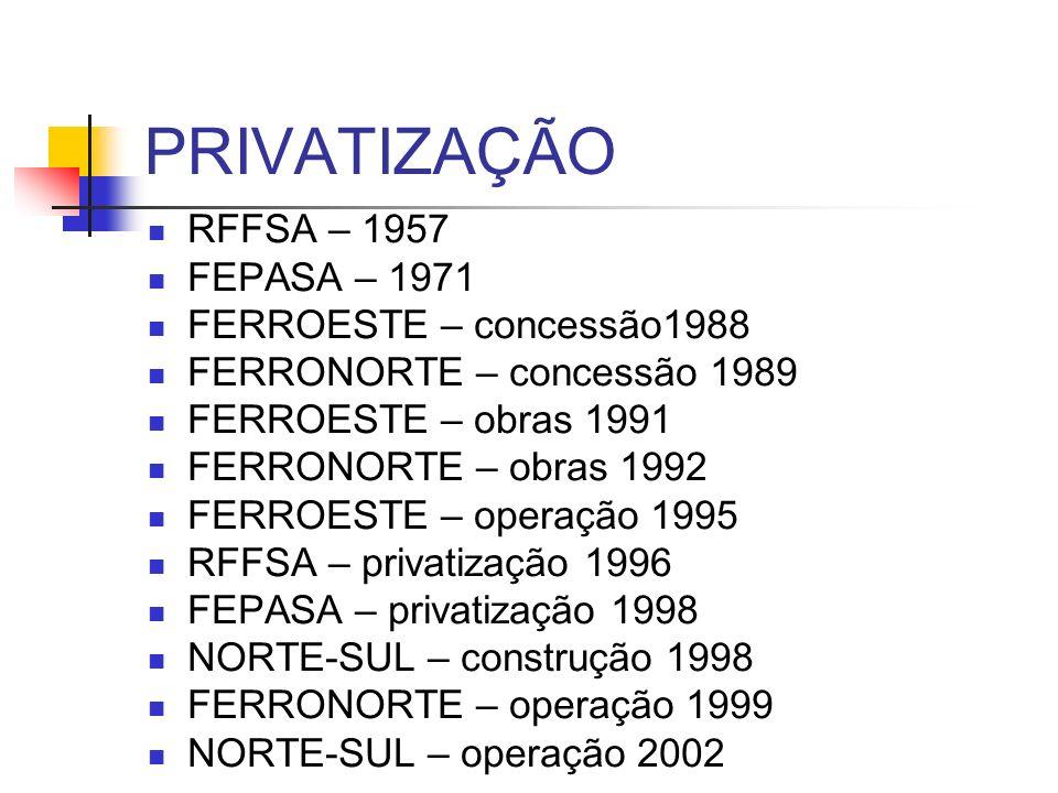 PRIVATIZAÇÃO RFFSA – 1957 FEPASA – 1971 FERROESTE – concessão1988