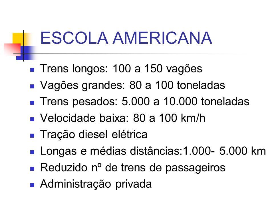 ESCOLA AMERICANA Trens longos: 100 a 150 vagões