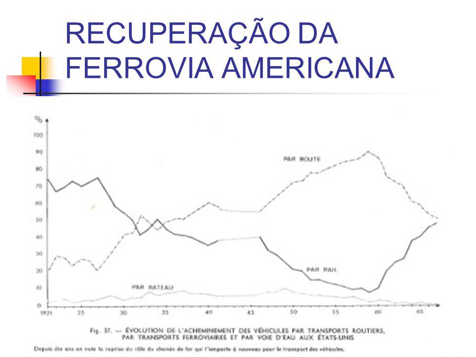 RECUPERAÇÃO DA FERROVIA AMERICANA