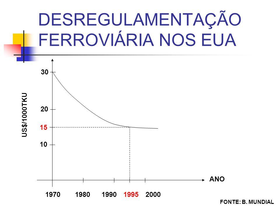 DESREGULAMENTAÇÃO FERROVIÁRIA NOS EUA