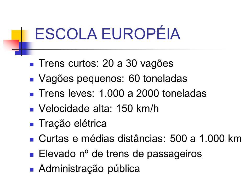 ESCOLA EUROPÉIA Trens curtos: 20 a 30 vagões