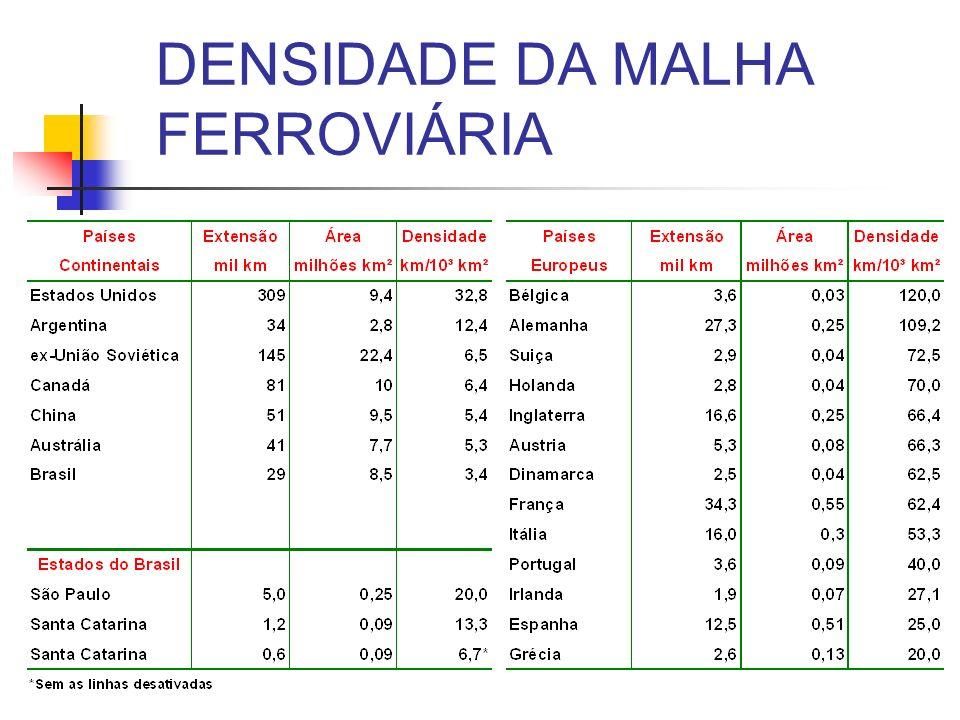 DENSIDADE DA MALHA FERROVIÁRIA