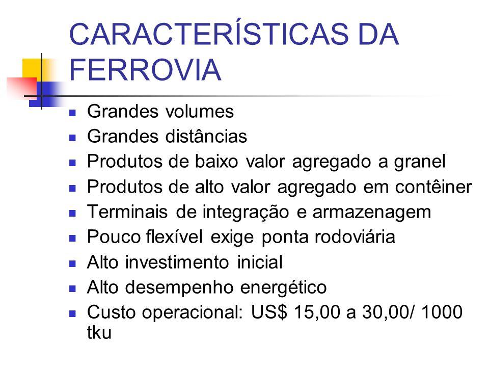 CARACTERÍSTICAS DA FERROVIA
