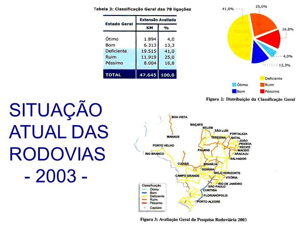 SITUAÇÃO ATUAL DAS RODOVIAS - 2003 -