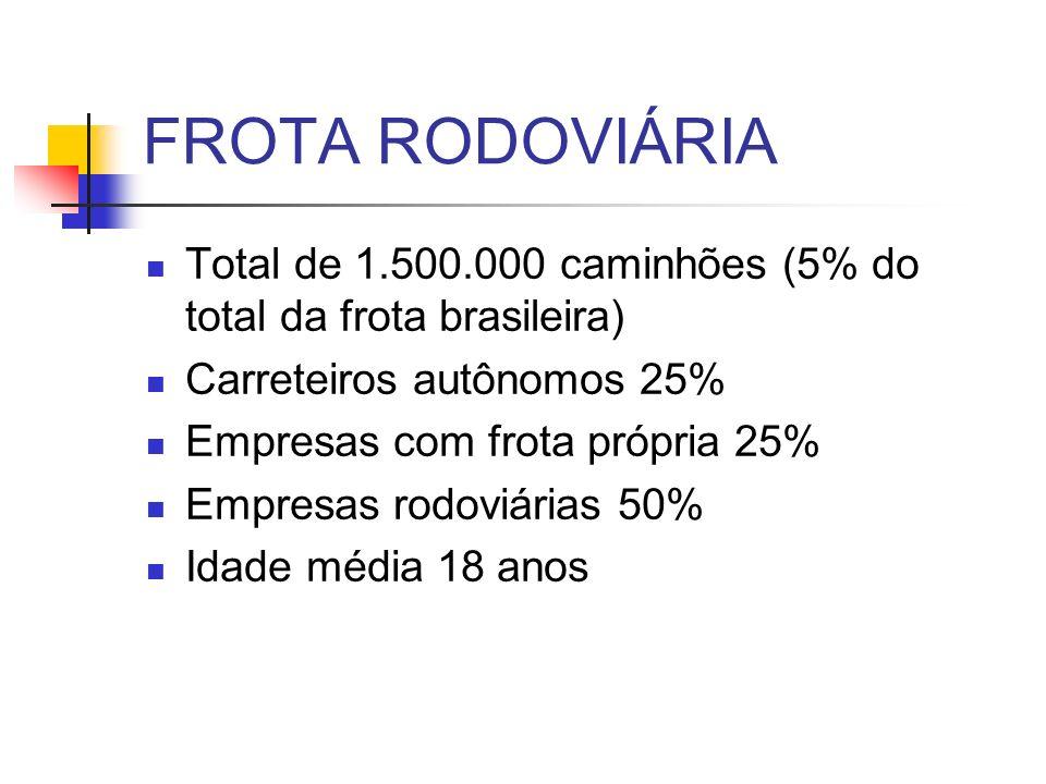 FROTA RODOVIÁRIA Total de 1.500.000 caminhões (5% do total da frota brasileira) Carreteiros autônomos 25%