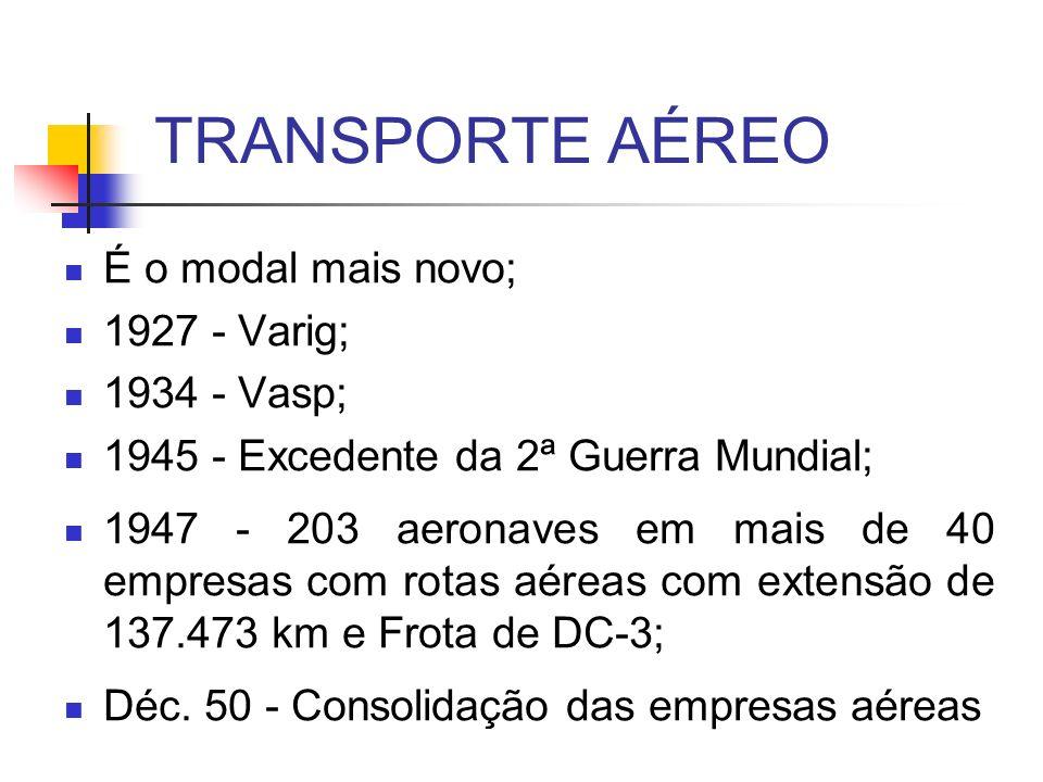 TRANSPORTE AÉREO É o modal mais novo; 1927 - Varig; 1934 - Vasp;
