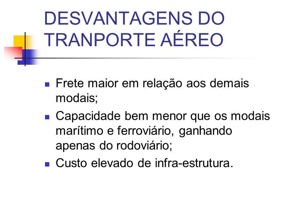 DESVANTAGENS DO TRANPORTE AÉREO