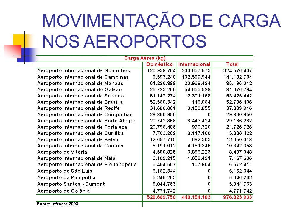 MOVIMENTAÇÃO DE CARGA NOS AEROPORTOS