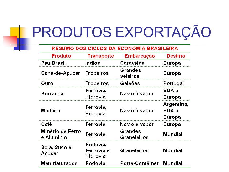 PRODUTOS EXPORTAÇÃO