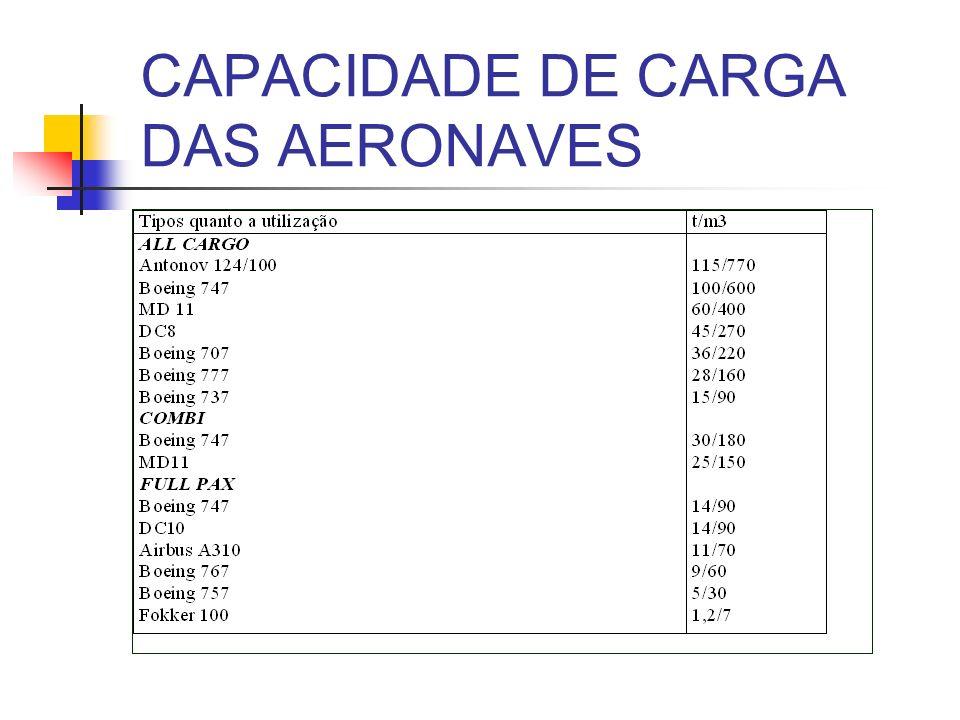 CAPACIDADE DE CARGA DAS AERONAVES