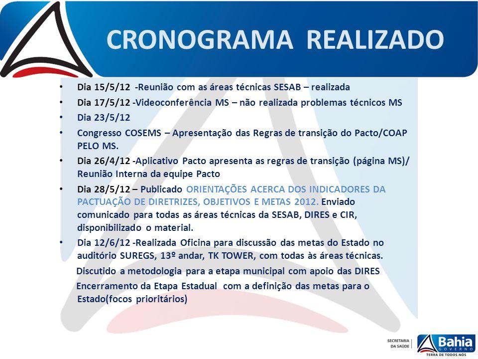 CRONOGRAMA REALIZADO Dia 15/5/12 -Reunião com as áreas técnicas SESAB – realizada.