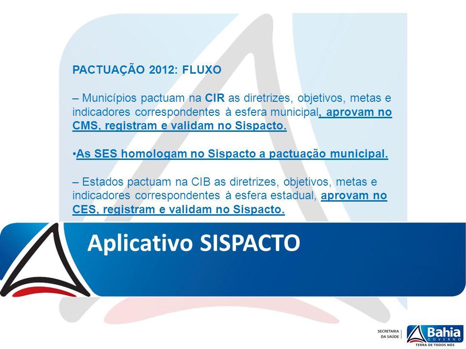 Aplicativo SISPACTO PACTUAÇÃO 2012: FLUXO