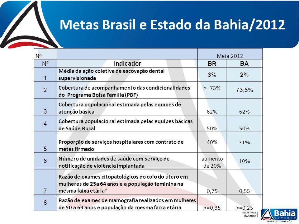 Metas Brasil e Estado da Bahia/2012